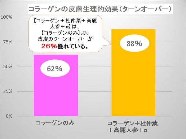 【コラーゲン+杜仲葉+高麗人参+α】は、【コラーゲンのみ】より皮膚のターンオーバーが26%すぐれている。